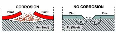 A display of what corrosion looks like with and without Zinga